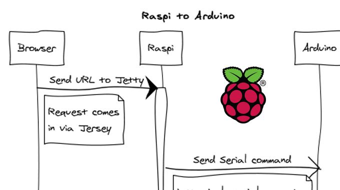Raspberry Als REST-Server Für Arduino